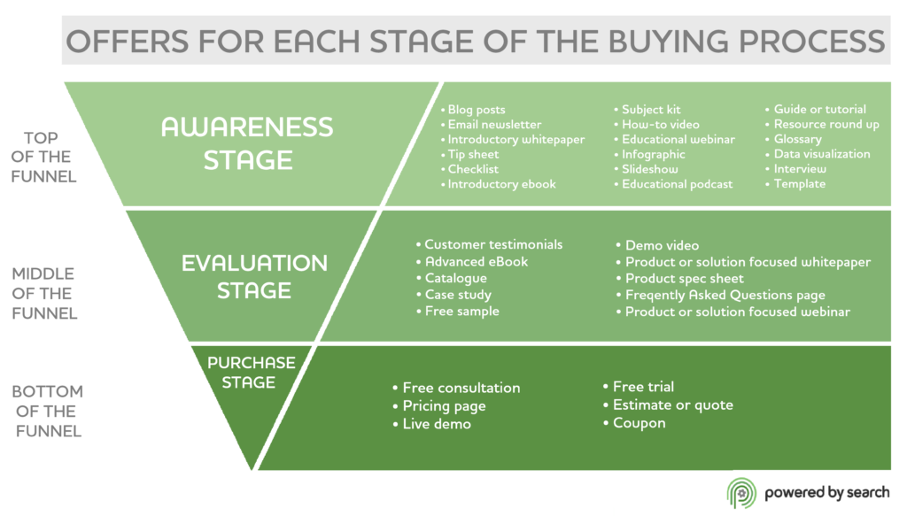Funnel view of the buyer's journey according to Neil Patel